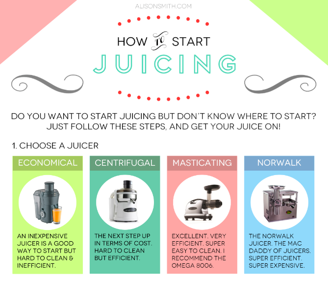 Infographic over de juicers